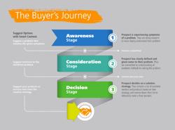 Buyer's Journey.png